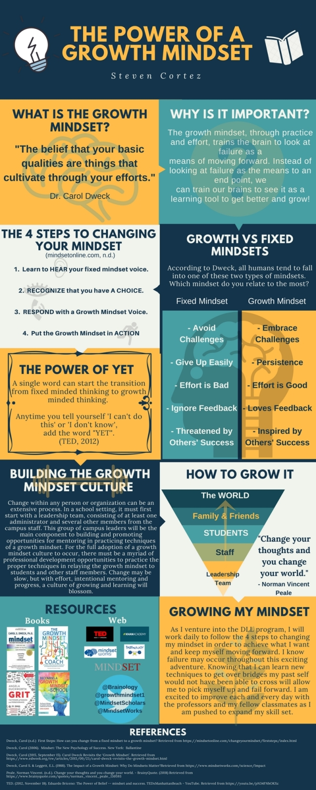 The Power of a Growth Mindset Infographic